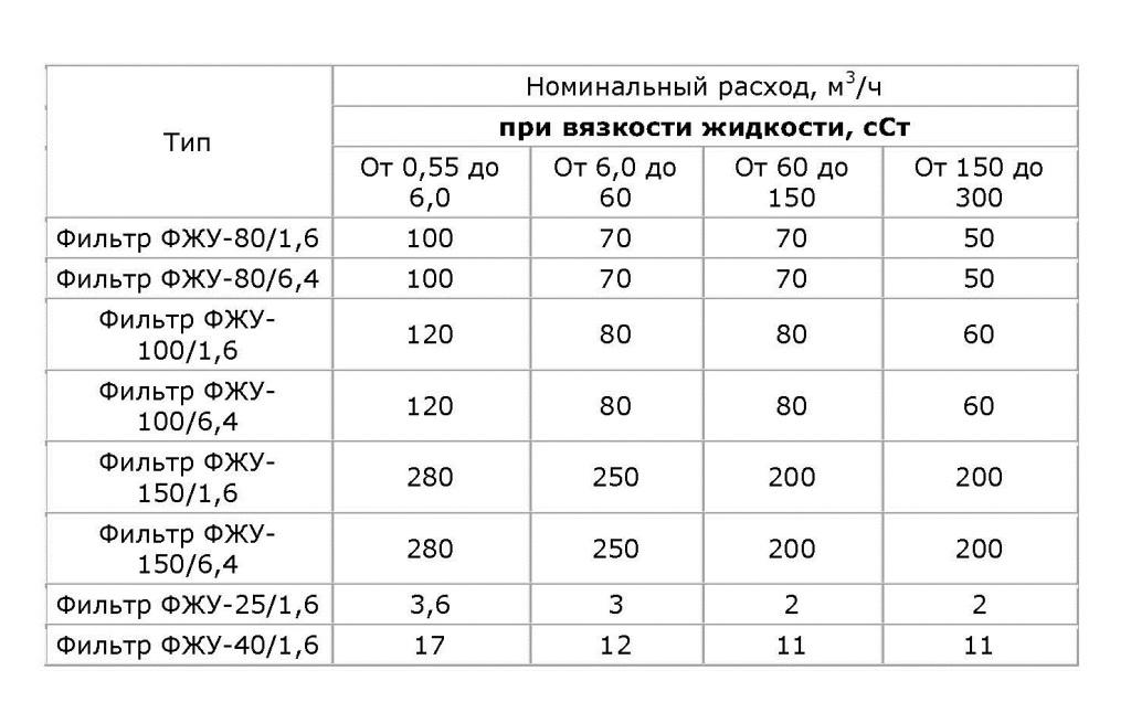 Фильтр ФЖУ_Страница_2