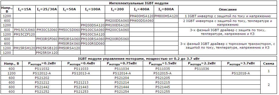 Табличка IGBT-3