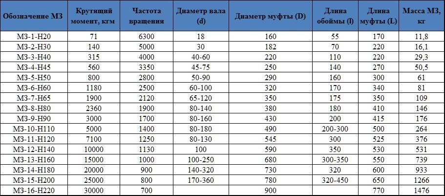 Таблица №1_Зубчатая муфта