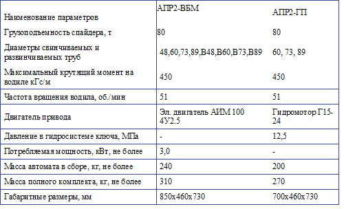 Ключи АПР-2